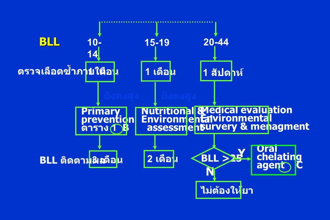 1 เดือน 10- 14 ตรวจเลือดซ้ำภายใน Primary prevention ตาราง 1 B 3 เดือน BLL ติดตามผล ยังคงสูง 1 เดือน 15-19 Nutritional & Environmental assessment 2 เดือน ยังคงสูง 1 สัปดาห์ 20-44 Medical evaluation Environmental survery & menagment BLL >25 ไม่ต้องให้ยา N Y BLL Oral chelating agent C