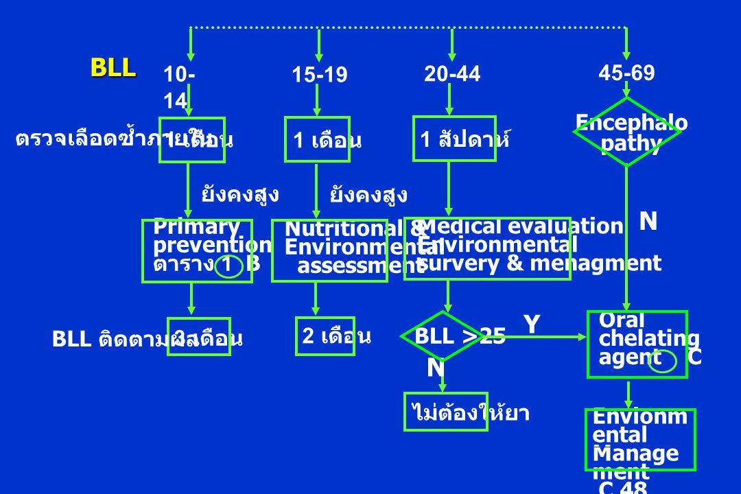 1 เดือน 10- 14 ตรวจเลือดซ้ำภายใน Primary prevention ตาราง 1 B 3 เดือน BLL ติดตามผล ยังคงสูง 1 เดือน 15-19 Nutritional & Environmental assessment 2 เดือน ยังคงสูง 1 สัปดาห์ 20-44 Medical evaluation Environmental survery & menagment BLL >25 ไม่ต้องให้ยา N Y BLL Encephalo pathy 45-69 Oral chelating agent C N Envionm ental Manage ment C 48 hours