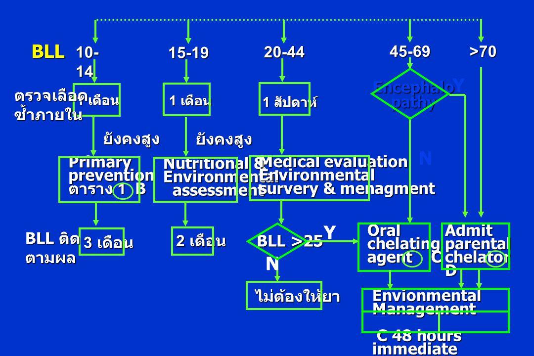 1 เดือน 10- 14 ตรวจเลือดซ้ำภายใน Primaryprevention ตาราง 1 B 3 เดือน BLL ติด ตามผล ยังคงสูง 1 เดือน 15-19 Nutritional & Environmental assessment assessment 2 เดือน ยังคงสูง 1 สัปดาห์ 20-44 Medical evaluation Environmental survery & menagment BLL >25 ไม่ต้องให้ยา N Y BLL Encephalopathy 45-69 Oralchelating agent C N >70 Admitparental chelator D Envionmental Management C 48 hours immediate C 48 hours immediate Y