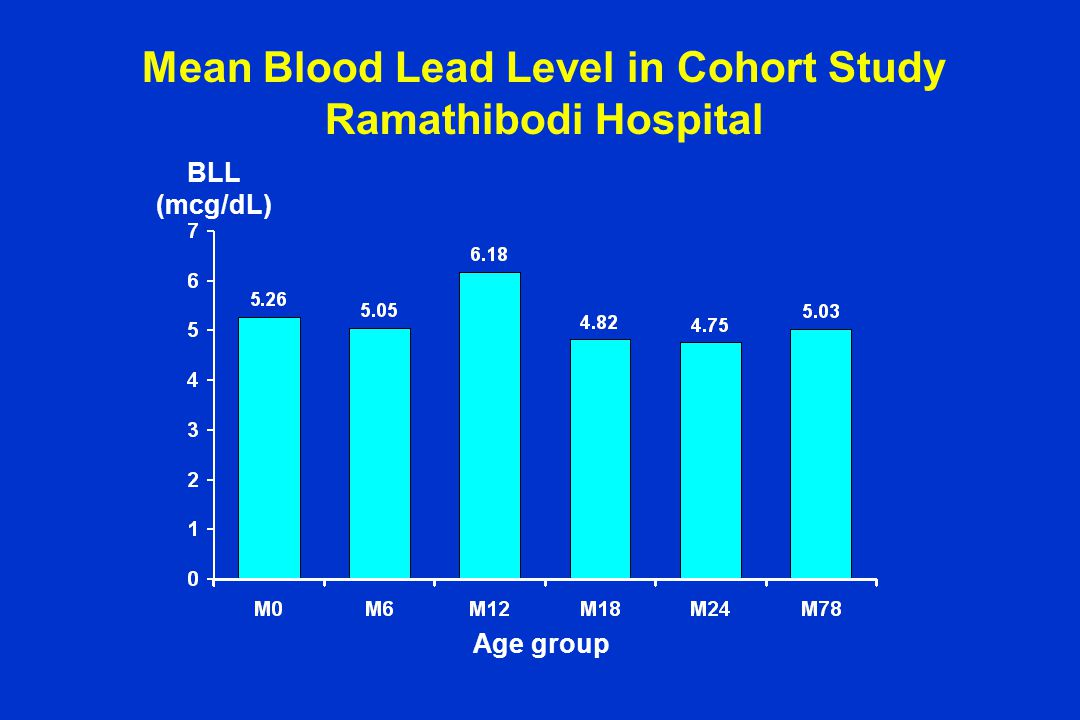 Mean Blood Lead Level in Cohort Study Ramathibodi Hospital Age group BLL (mcg/dL)