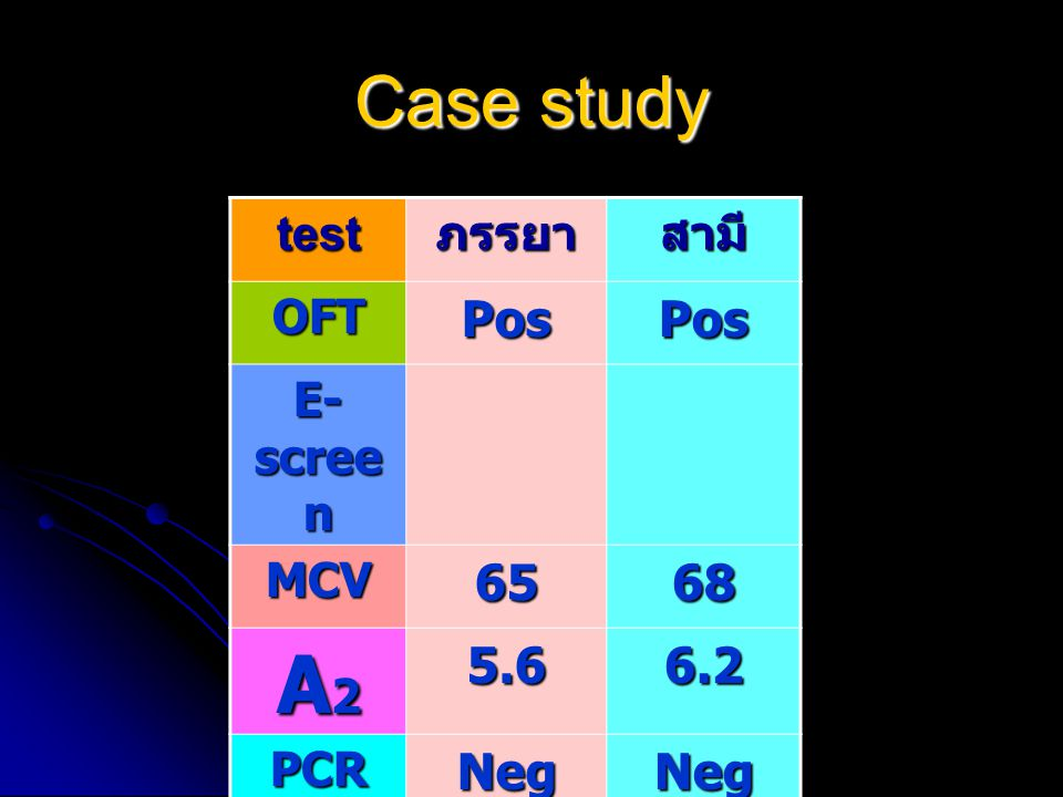 Case study testภรรยาสามี OFTPosPos E- scree n MCV6568 A2A2A2A25.66.2 PCRNegNeg