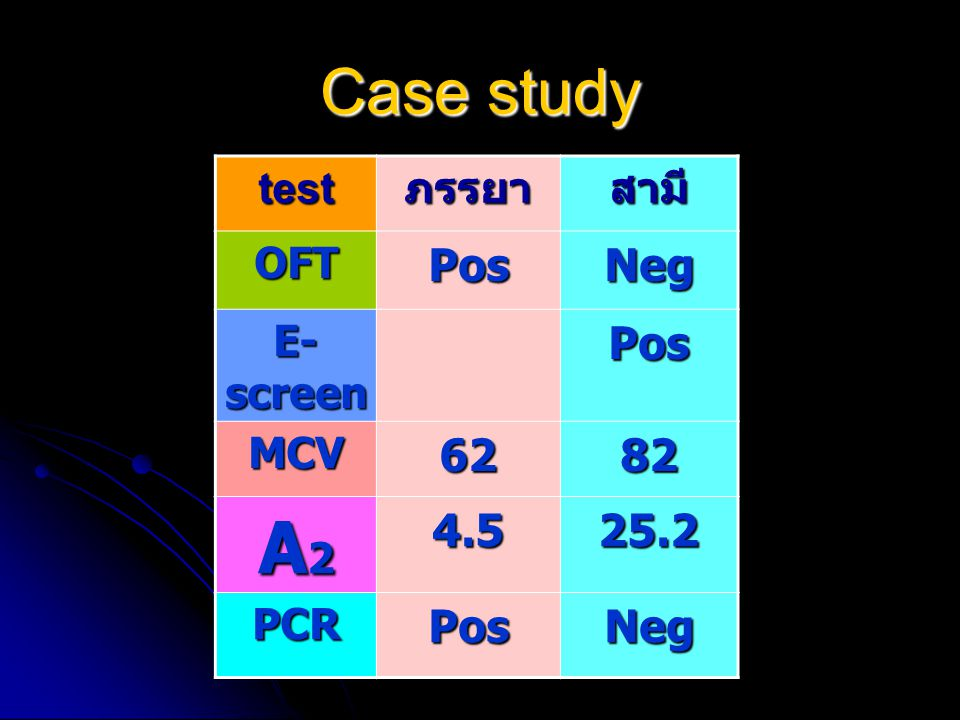 Case study testภรรยาสามี OFTPosNeg E- screen Pos MCV6282 A2A2A2A24.525.2 PCRPosNeg