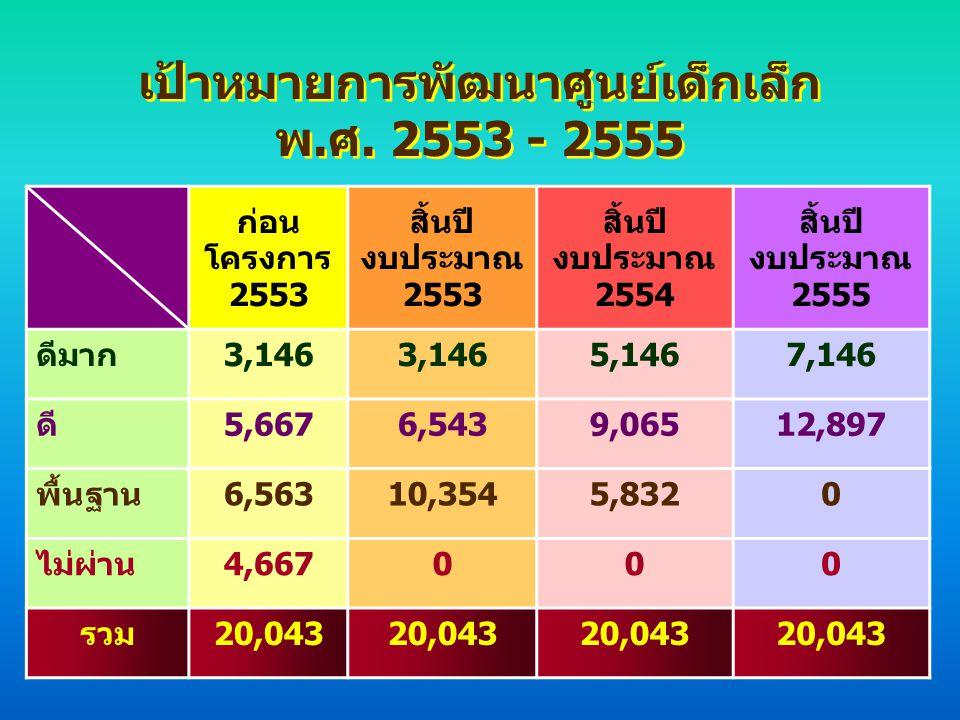 ก่อน โครงการ 2553 สิ้นปี งบประมาณ 2553 สิ้นปี งบประมาณ 2554 สิ้นปี งบประมาณ 2555 ดีมาก3,146 5,1467,146 ดี5,6676,5439,06512,897 พื้นฐาน6,56310,3545,8320 ไม่ผ่าน4,667000 รวม20,043 เป้าหมายการพัฒนาศูนย์เด็กเล็ก พ.