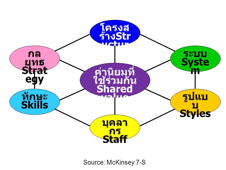 กล ยุทธ Strate gy ระบบ Syste m โครงส ร้าง St ructu re ค่านิยมที่ ใช้ร่วมกัน Shared value