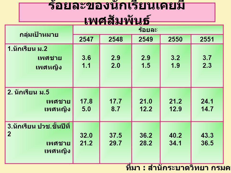 ร้อยละของนักเรียนเคยมี เพศสัมพันธ์ กลุ่มเป้าหมาย ร้อยละ 25472548254925502551 1. นักเรียน ม.2 เพศชาย เพศหญิง 3.6 1.1 2.9 2.0 2.9 1.5 3.2 1.9 3.7 2.3 2.