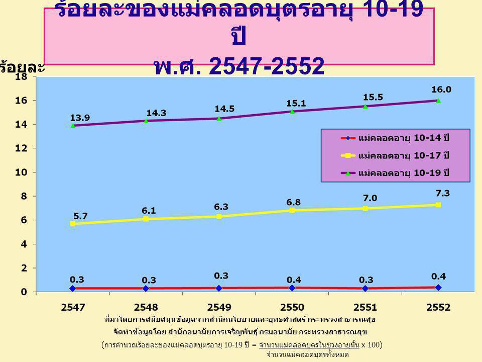 ร้อยละของแม่คลอดบุตรอายุ 10-19 ปี พ.ศ. 2547-255 2 ที่มาโดยการสนับสนุนข้อมูลจากสำนักนโยบายและยุทธศาสตร์ กระทรวงสาธารณสุข จัดทำข้อมูลโดย สำนักอนามัยการเ