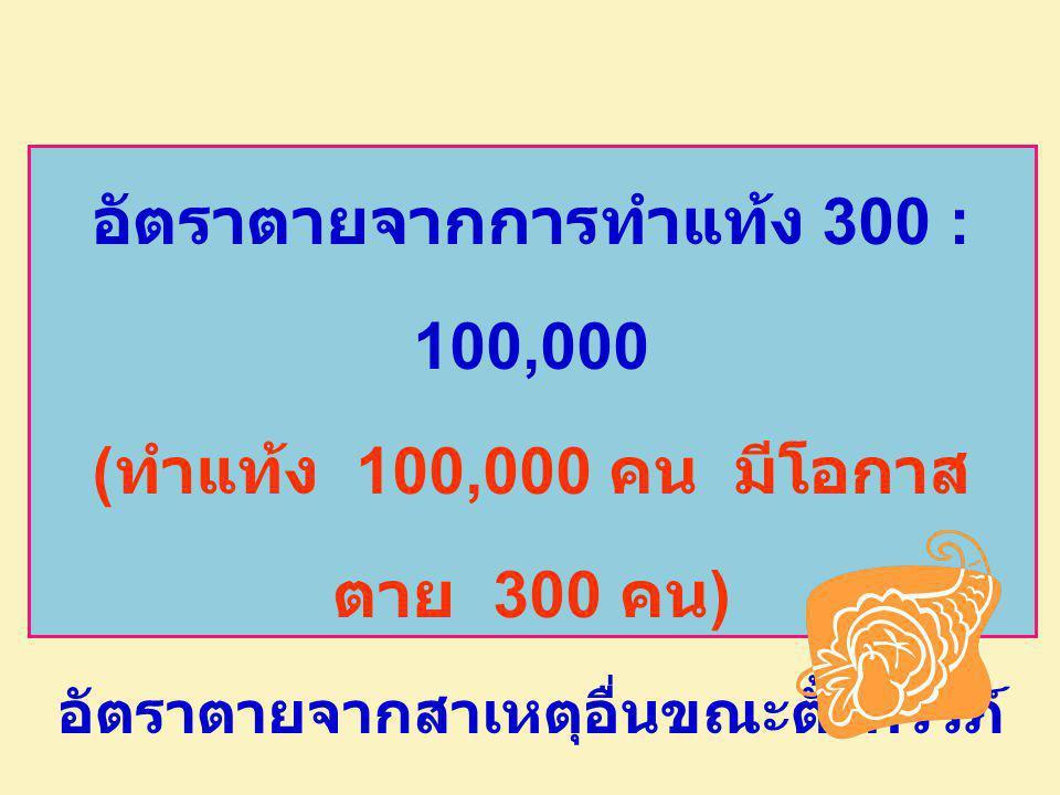 อัตราตายจากการทำแท้ง 300 : 100, 000 (ทำแท้ง 100, 000 คน มีโอกาส ตาย 3 00 คน) อัตราตายจากสาเหตุอื่นขณะตั้งครรภ์ 20 : 100,000 เกิดมีชีพ