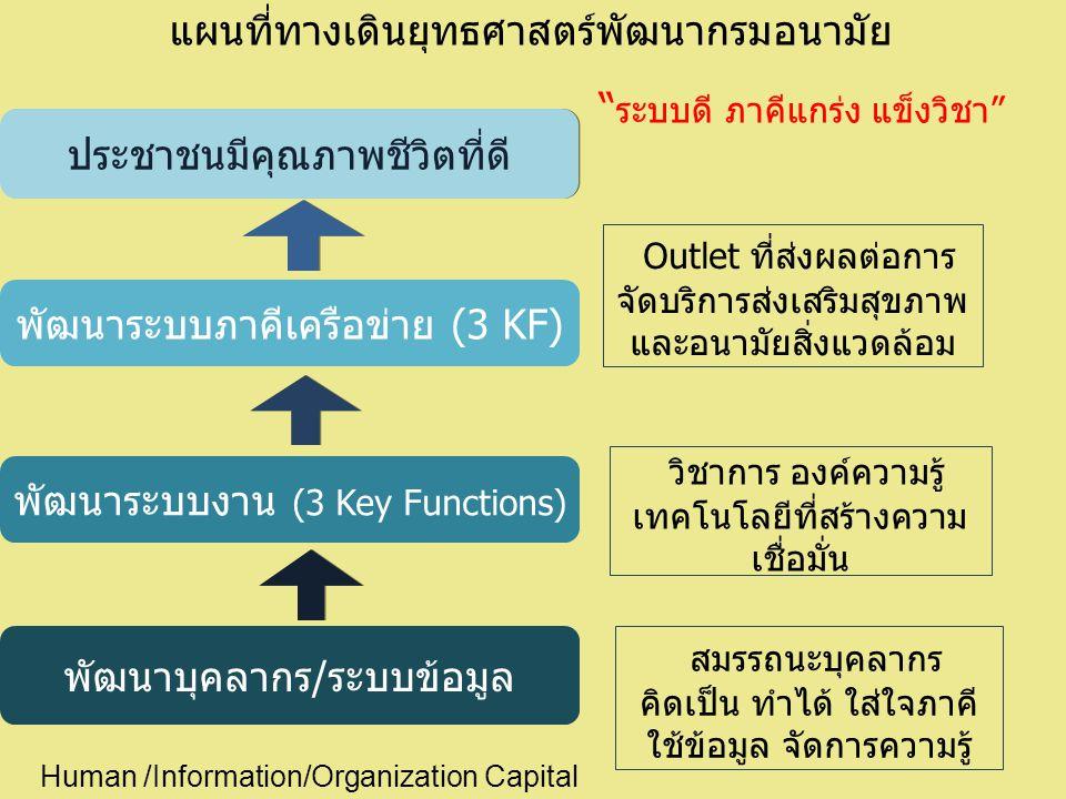 พัฒนาระบบงาน (3 Key Functions) พัฒนาระบบภาคีเครือข่าย (3 KF) ประชาชนมีคุณภาพชีวิตที่ดี พัฒนาบุคลากร/ระบบข้อมูล วิชาการ องค์ความรู้ เทคโนโลยีที่สร้างความ เชื่อมั่น Outlet ที่ส่งผลต่อการ จัดบริการส่งเสริมสุขภาพ และอนามัยสิ่งแวดล้อม สมรรถนะบุคลากร คิดเป็น ทำได้ ใส่ใจภาคี ใช้ข้อมูล จัดการความรู้ แผนที่ทางเดินยุทธศาสตร์พัฒนากรมอนามัย ระบบดี ภาคีแกร่ง แข็งวิชา Human /Information/Organization Capital