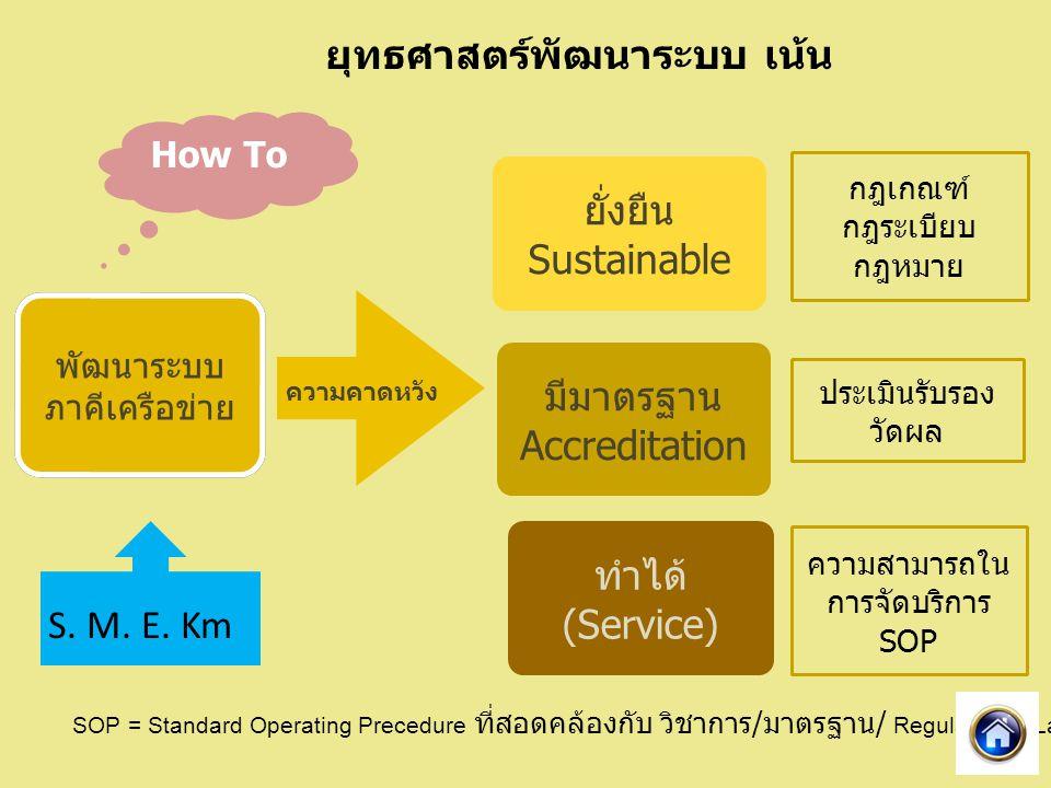 พัฒนาระบบ ภาคีเครือข่าย พัฒนาระบบ ภาคีเครือข่าย ยั่งยืน Sustainable มีมาตรฐาน Accreditation ทำได้ (Service) ความคาดหวัง กฎเกณฑ์ กฎระเบียบ กฎหมาย ประเมินรับรอง วัดผล ความสามารถใน การจัดบริการ SOP S.