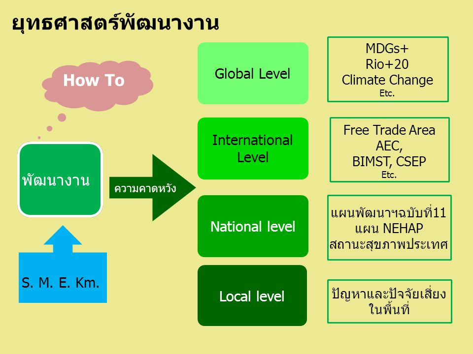 พัฒนางาน Global Level International Level National level ความคาดหวัง Local level MDGs+ Rio+20 Climate Change Etc. Free Trade Area AEC, BIMST, CSEP Etc