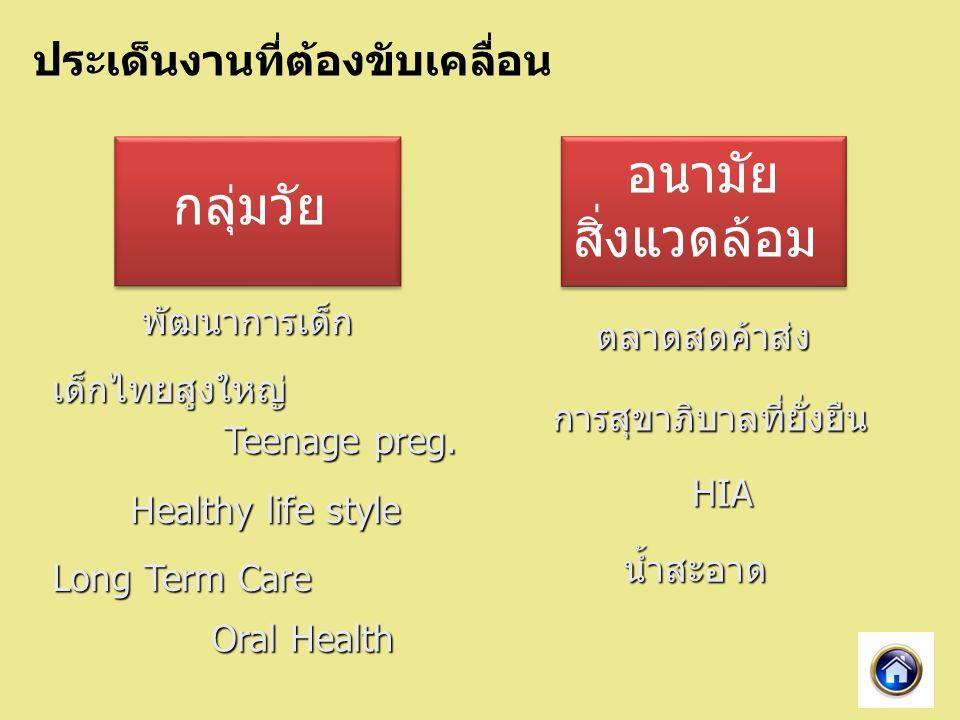 กลุ่มวัย อนามัย สิ่งแวดล้อม อนามัย สิ่งแวดล้อม พัฒนาการเด็ก เด็กไทยสูงใหญ่ Healthy life style Teenage preg.