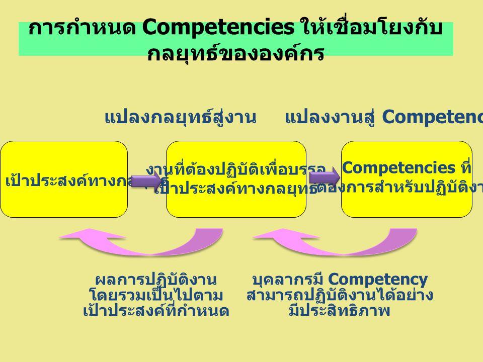 การกำหนด Competencies ให้เชื่อมโยงกับ กลยุทธ์ขององค์กร เป้าประสงค์ทางกลยุทธ์ งานที่ต้องปฏิบัติเพื่อบรรลุ เป้าประสงค์ทางกลยุทธ์ Competencies ที่ ต้องการสำหรับปฏิบัติงาน แปลงกลยุทธ์สู่งานแปลงงานสู่ Competency ผลการปฏิบัติงาน โดยรวมเป็นไปตาม เป้าประสงค์ที่กำหนด บุคลากรมี Competency สามารถปฏิบัติงานได้อย่าง มีประสิทธิภาพ