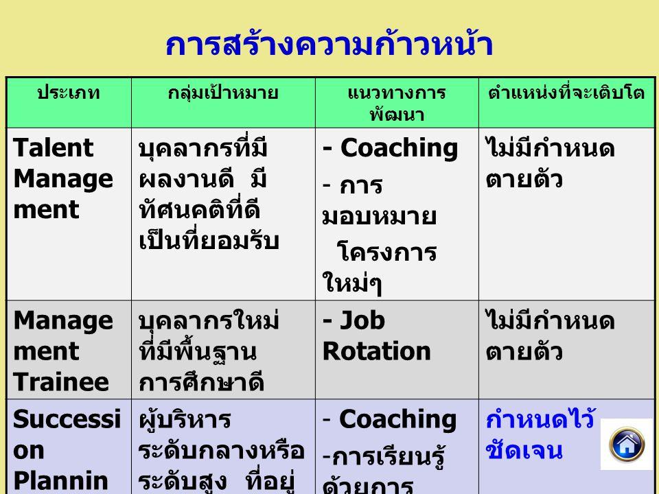 การสร้างความก้าวหน้า ประเภทกลุ่มเป้าหมายแนวทางการ พัฒนา ตำแหน่งที่จะเติบโต Talent Manage ment บุคลากรที่มี ผลงานดี มี ทัศนคติที่ดี เป็นที่ยอมรับ - Coaching - การ มอบหมาย โครงการ ใหม่ๆ ไม่มีกำหนด ตายตัว Manage ment Trainee บุคลากรใหม่ ที่มีพื้นฐาน การศึกษาดี - Job Rotation ไม่มีกำหนด ตายตัว Successi on Plannin g ผู้บริหาร ระดับกลางหรือ ระดับสูง ที่อยู่ ในตำแหน่ง สำคัญๆ - Coaching - การเรียนรู้ ด้วยการ ลงมือทำ จริง เช่น การ รักษาการ กำหนดไว้ ชัดเจน