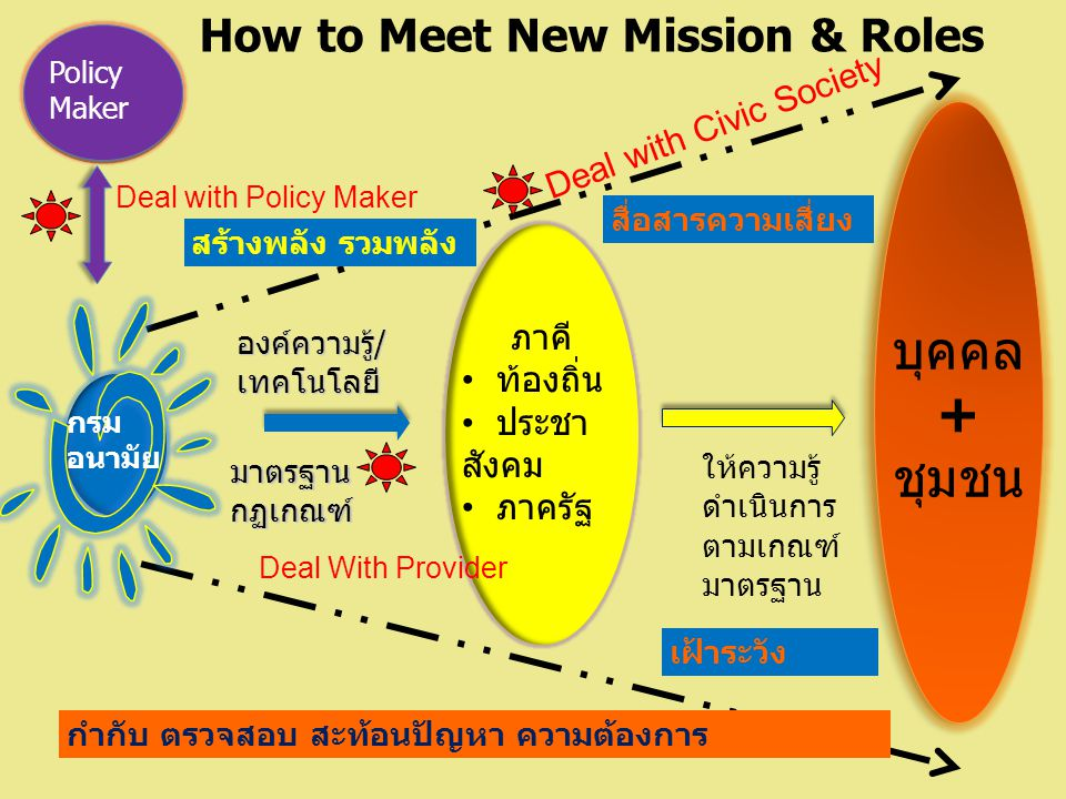 How to Meet The New Mission/Roles Deal With Providers.