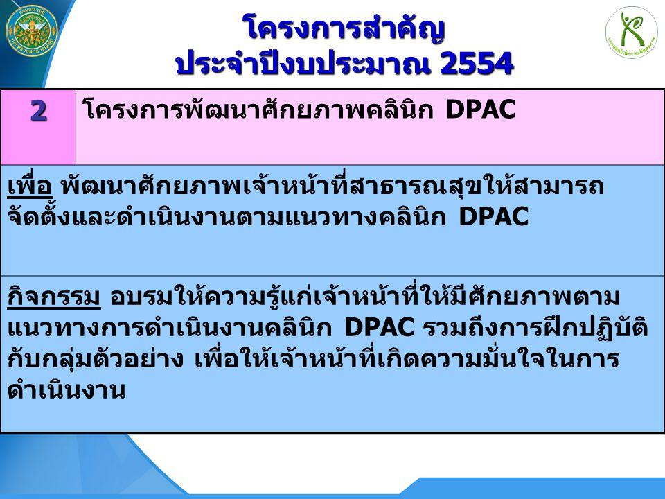 172 โครงการพัฒนาศักยภาพคลินิก DPAC เพื่อ พัฒนาศักยภาพเจ้าหน้าที่สาธารณสุขให้สามารถ จัดตั้งและดำเนินงานตามแนวทางคลินิก DPAC กิจกรรม อบรมให้ความรู้แก่เจ