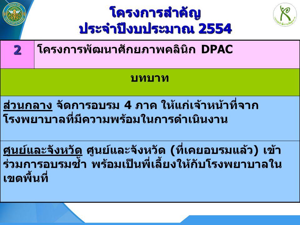182 โครงการพัฒนาศักยภาพคลินิก DPAC บทบาท ส่วนกลาง จัดการอบรม 4 ภาค ให้แก่เจ้าหน้าที่จาก โรงพยาบาลที่มีความพร้อมในการดำเนินงาน ศูนย์และจังหวัด ศูนย์และ