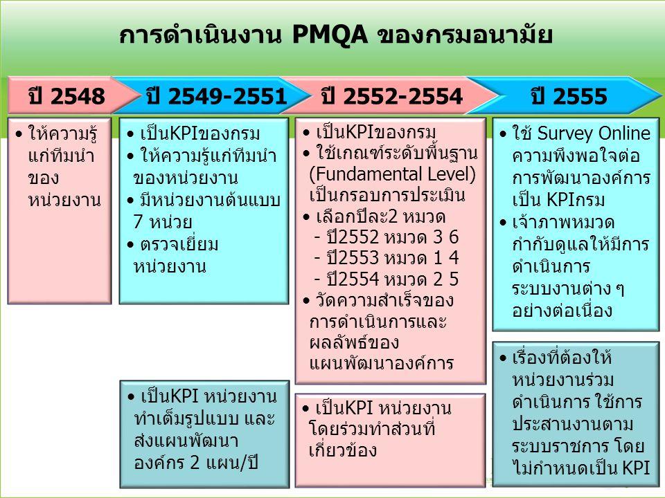 ปี 2552-2554 ปี 2549-2551 การดำเนินงาน PMQA ของกรมอนามัย ให้ความรู้ แก่ทีมนำ ของ หน่วยงาน ปี 2548 เป็นKPIของกรม ให้ความรู้แก่ทีมนำ ของหน่วยงาน มีหน่วย