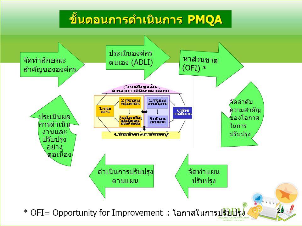 ขั้นตอนการดำเนินการ PMQA จัดทำลักษณะ สำคัญขององค์กร ประเมินองค์กร ตนเอง (ADLI) หาส่วนขาด (OFI) * จัดลำดับ ความสำคัญ ของโอกาส ในการ ปรับปรุง จัดทำแผน ป