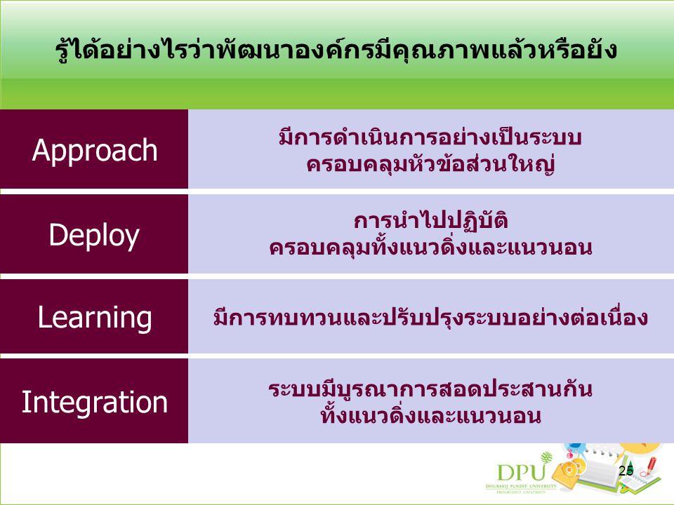 รู้ได้อย่างไรว่าพัฒนาองค์กรมีคุณภาพแล้วหรือยัง Approach Deploy Learning Integration มีการดำเนินการอย่างเป็นระบบ ครอบคลุมหัวข้อส่วนใหญ่ การนำไปปฏิบัติ