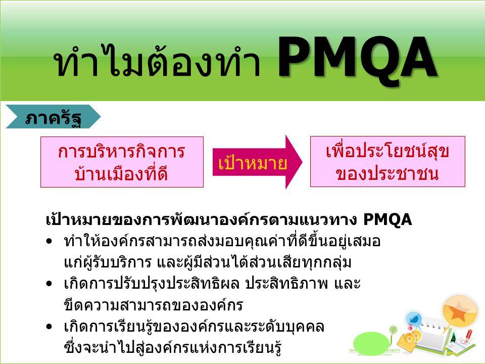 PMQA ทำไมต้องทำ PMQA ภาครัฐ การบริหารกิจการ บ้านเมืองที่ดี เพื่อประโยชน์สุข ของประชาชน เป้าหมาย เป้าหมายของการพัฒนาองค์กรตามแนวทาง PMQA ทำให้องค์กรสาม