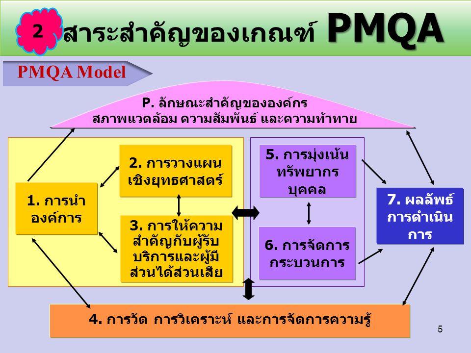 PMQA สาระสำคัญของเกณฑ์ PMQA 6. การจัดการ กระบวนการ 5. การมุ่งเน้น ทรัพยากร บุคคล 4. การวัด การวิเคราะห์ และการจัดการความรู้ 3. การให้ความ สำคัญกับผู้ร