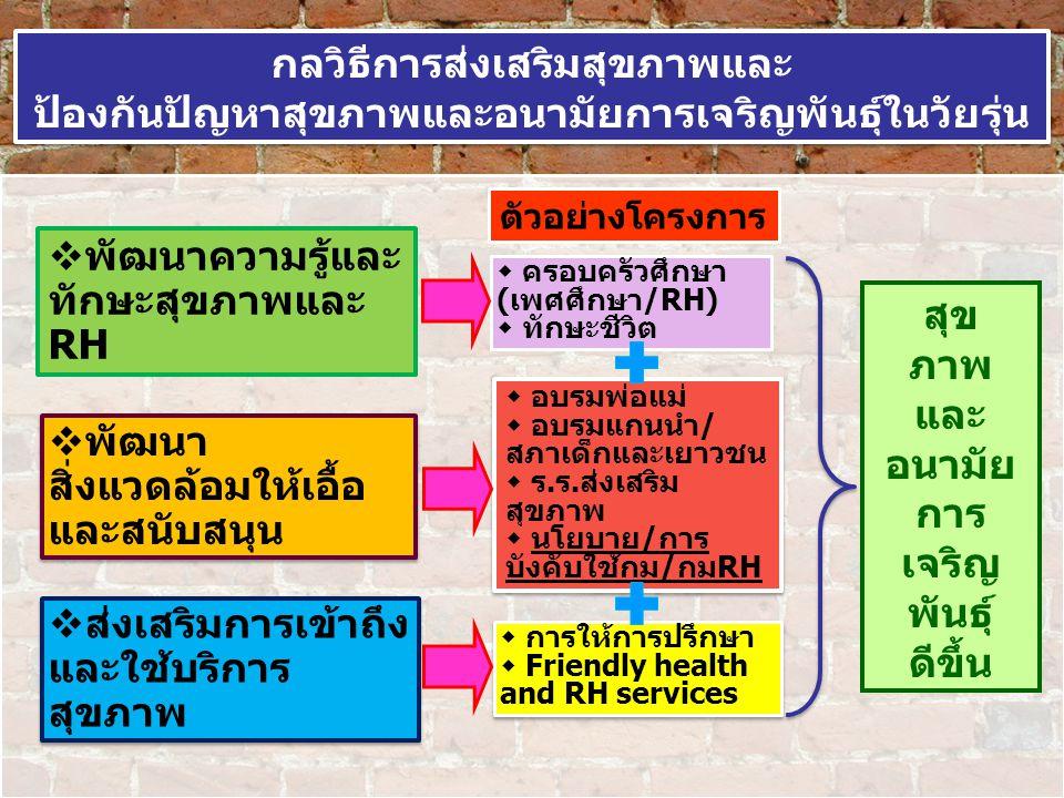  พัฒนาความรู้และ ทักษะสุขภาพและ RH  อบรมพ่อแม่  อบรมแกนนำ/ สภาเด็กและเยาวชน  ร.ร.ส่งเสริม สุขภาพ  นโยบาย/การ บังคับใช้กม/กมRH  อบรมพ่อแม่  อบรม