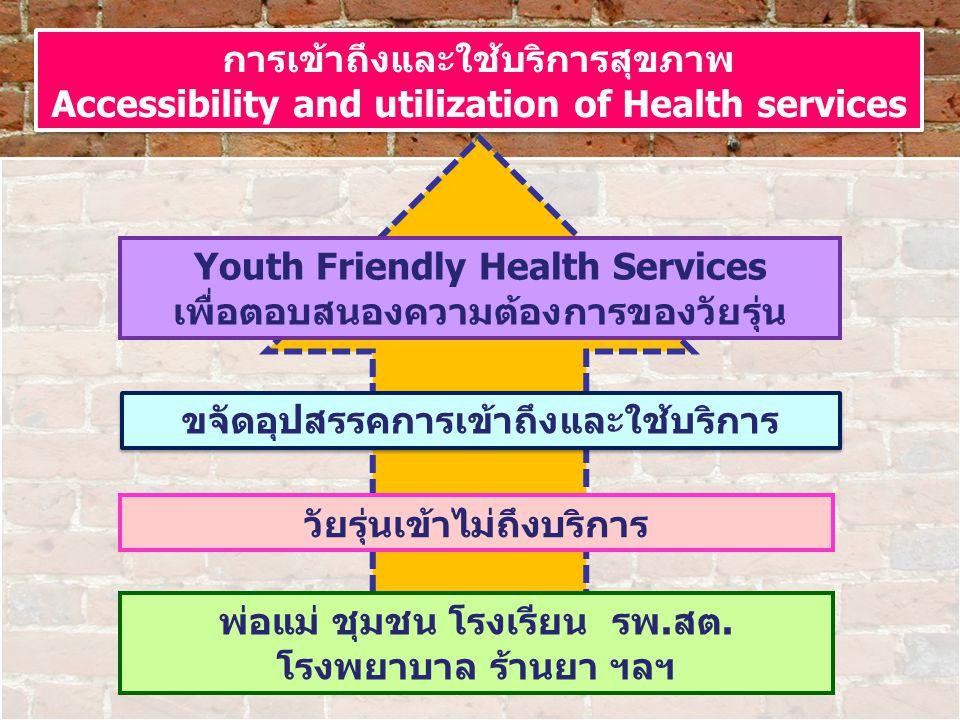 Youth Friendly Health Services เพื่อตอบสนองความต้องการของวัยรุ่น ขจัดอุปสรรคการเข้าถึงและใช้บริการ วัยรุ่นเข้าไม่ถึงบริการ พ่อแม่ ชุมชน โรงเรียน รพ.สต