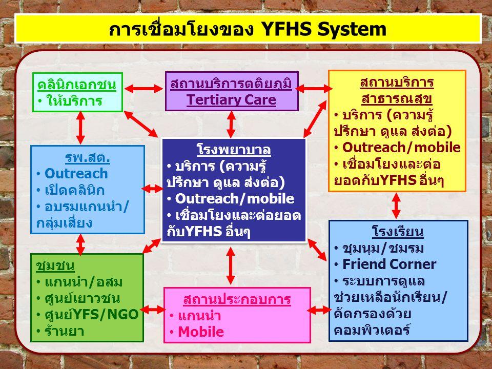 การเชื่อมโยงของ YFHS System โรงพยาบาล บริการ (ความรู้ ปรึกษา ดูแล ส่งต่อ) Outreach/mobile เชื่อมโยงและต่อยอด กับYFHS อื่นๆ โรงพยาบาล บริการ (ความรู้ ป