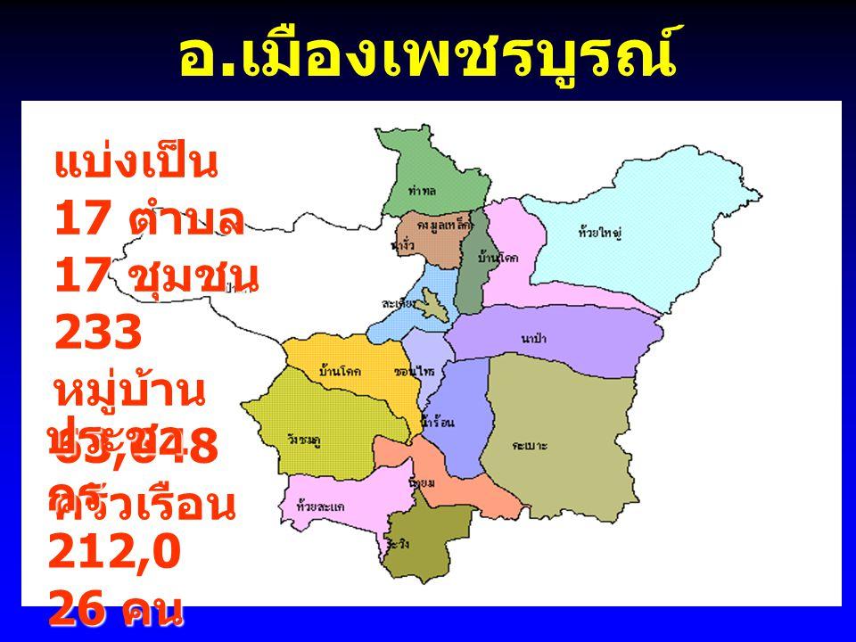 อ. เมืองเพชรบูรณ์ แบ่งเป็น 17 ตำบล 17 ชุมชน 233 หมู่บ้าน 63,648 ครัวเรือน ประชา กร 212,0 26 คน