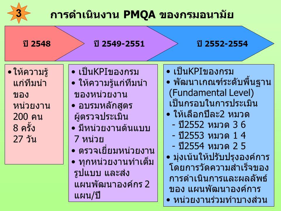 ปี 2552-2554 ปี 2549-2551 การดำเนินงาน PMQA ของกรมอนามัย ให้ความรู้ แก่ทีมนำ ของ หน่วยงาน 200 คน 8 ครั้ง 27 วัน ปี 2548 เป็นKPIของกรม พัฒนาเกณฑ์ระดับพ