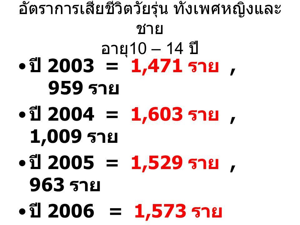 อัตราการเสียชีวิตวัยรุ่น ทั้งเพศหญิงและ ชาย อายุ 10 – 14 ปี ปี 2003 = 1,471 ราย, 959 ราย ปี 2004 = 1,603 ราย, 1,009 ราย ปี 2005 = 1,529 ราย, 963 ราย ป