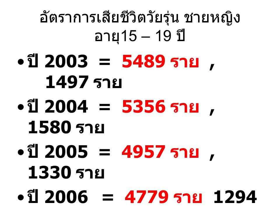 อัตราการเสียชีวิตวัยรุ่น ชายหญิง อายุ 15 – 19 ปี ปี 2003 = 5489 ราย, 1497 ราย ปี 2004 = 5356 ราย, 1580 ราย ปี 2005 = 4957 ราย, 1330 ราย ปี 2006= 4779
