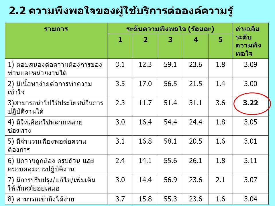 2.2 ความพึงพอใจของผู้ใช้บริการต่อองค์ความรู้ รายการระดับความพึงพอใจ (ร้อยละ)ค่าเฉลี่ย ระดับ ความพึง พอใจ 12345 1) ตอบสนองต่อความต้องการของ ท่านและหน่ว