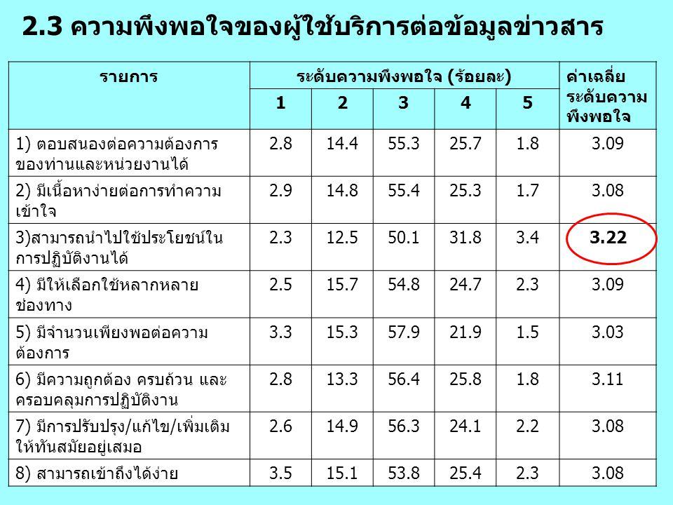 2.3 ความพึงพอใจของผู้ใช้บริการต่อข้อมูลข่าวสาร รายการระดับความพึงพอใจ (ร้อยละ)ค่าเฉลี่ย ระดับความ พึงพอใจ 12345 1) ตอบสนองต่อความต้องการ ของท่านและหน่