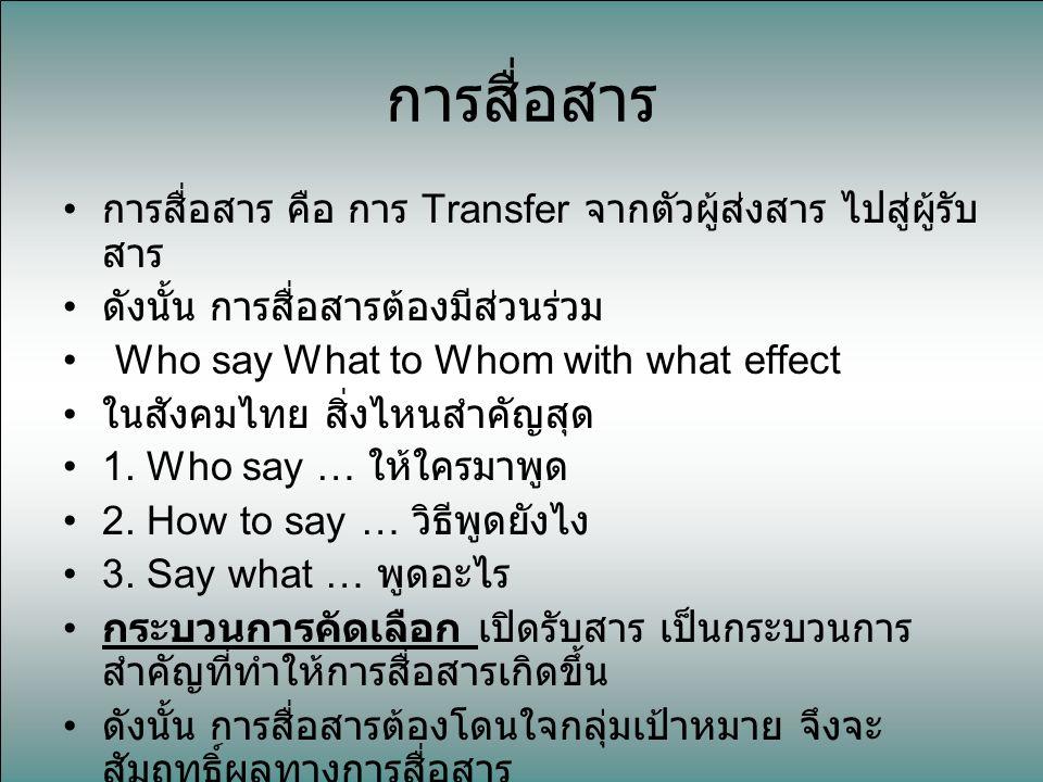 การสื่อสาร การสื่อสาร คือ การ Transfer จากตัวผู้ส่งสาร ไปสู่ผู้รับ สาร ดังนั้น การสื่อสารต้องมีส่วนร่วม Who say What to Whom with what effect ในสังคมไ