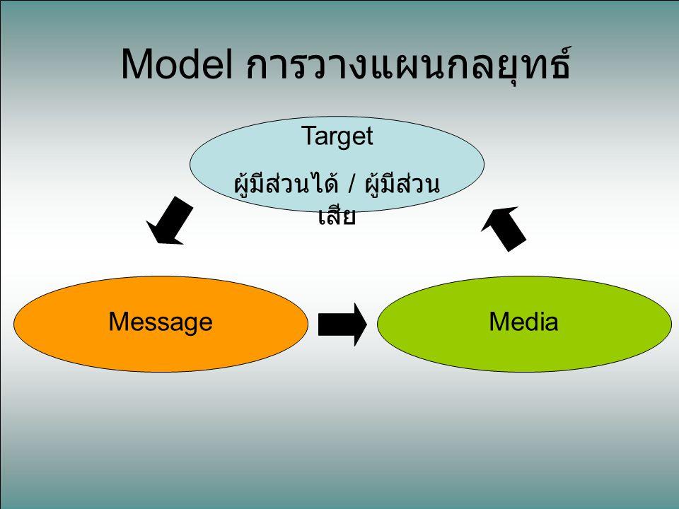 Model การวางแผนกลยุทธ์ Target ผู้มีส่วนได้ / ผู้มีส่วน เสีย Message Media