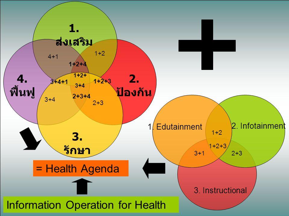 4. ฟื้นฟู 3. รักษา 1. ส่งเสริม 2. ป้องกัน 4+1 3+4 2+3 1+2 1+2+4 3+4+1 2+3+4 1+2+ 3+4 1. Edutainment 2. Infotainment 3. Instructional 1+2 2+33+1 1+2+3