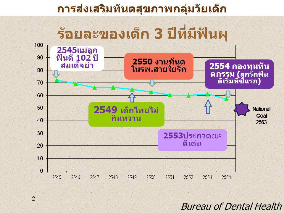 ร้อยละของเด็ก 3 ปีที่มีฟันผุ 2 National Goal 2563 2545 แม่ลูก ฟันดี 102 ปี สมเด็จย่า 2549 เด็กไทยไม่ กินหวาน 2550 งานทันต ในรพ. สายใยรัก 2554 กองทุนทั