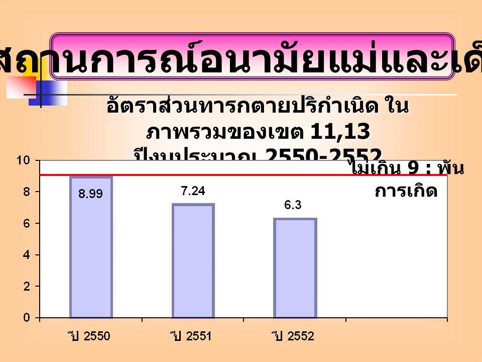 สถานการณ์อนามัยแม่และเด็ก อัตราส่วนทารกตายปริกำเนิด ใน ภาพรวมของเขต 11,13 ปีงบประมาณ 2550-2552 ไม่เกิน 9 : พัน การเกิด