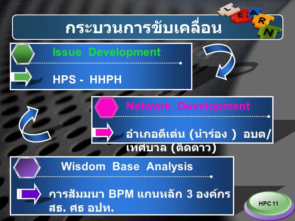 LOGO กระบวนการขับเคลื่อน Wisdom Base Analysis การสัมมนา BPM แกนหลัก 3 องค์กร สธ. ศธ อปท. Issue Development HPS - HHPH Network Development อำเภอดีเด่น
