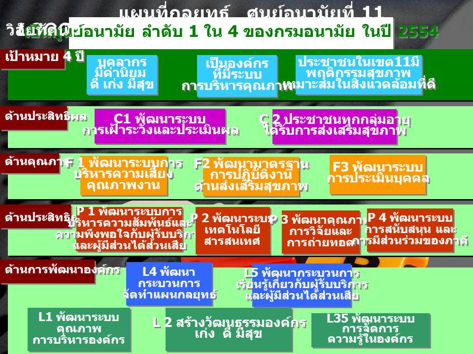 LOGO เป็นศูนย์อนามัย ลำดับ 1 ใน 4 ของกรมอนามัย ในปี 2554 ด้านการพัฒนาองค์กร ด้านประสิทธิภาพ ด้านประสิทธิผล ด้านคุณภาพ ประชาชนในเขต 11 มี พฤติกรรมสุขภา