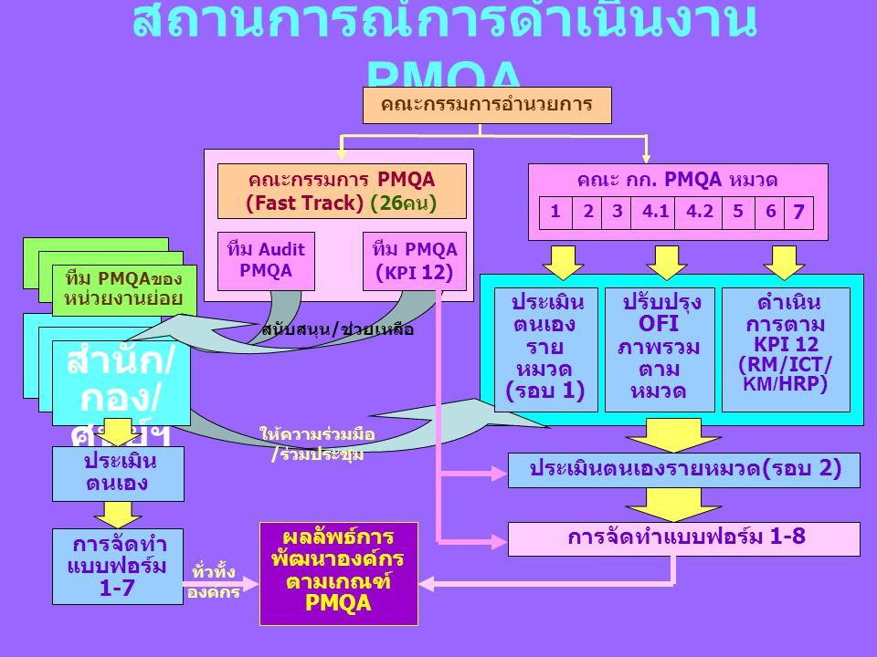 สถานการณ์การดำเนินงาน PMQA คณะกรรมการ PMQA (Fast Track) (26คน) คณะ กก.