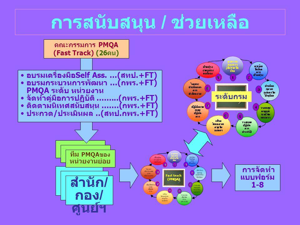 สำนัก / กอง / ศูนย์ฯ ทีม PMQAของ หน่วยงานย่อย การสนับสนุน / ช่วยเหลือ อบรมเครื่องมือSelf Ass....(สทป.+FT) อบรมกระบวนการพัฒนา...(กพร.+FT) PMQA ระดับ หน่วยงาน จัดทำคู่มือการปฏิบัติ.........(กพร.+FT) ติดตามนิเทศสนับสนุน.......(กพร.+FT) ประกวด/ประเมินผล..(สทป.กพร.+FT) คณะกรรมการ PMQA (Fast Track) (26คน) การจัดทำ แบบฟอร์ม 1-8 ระดับกรม