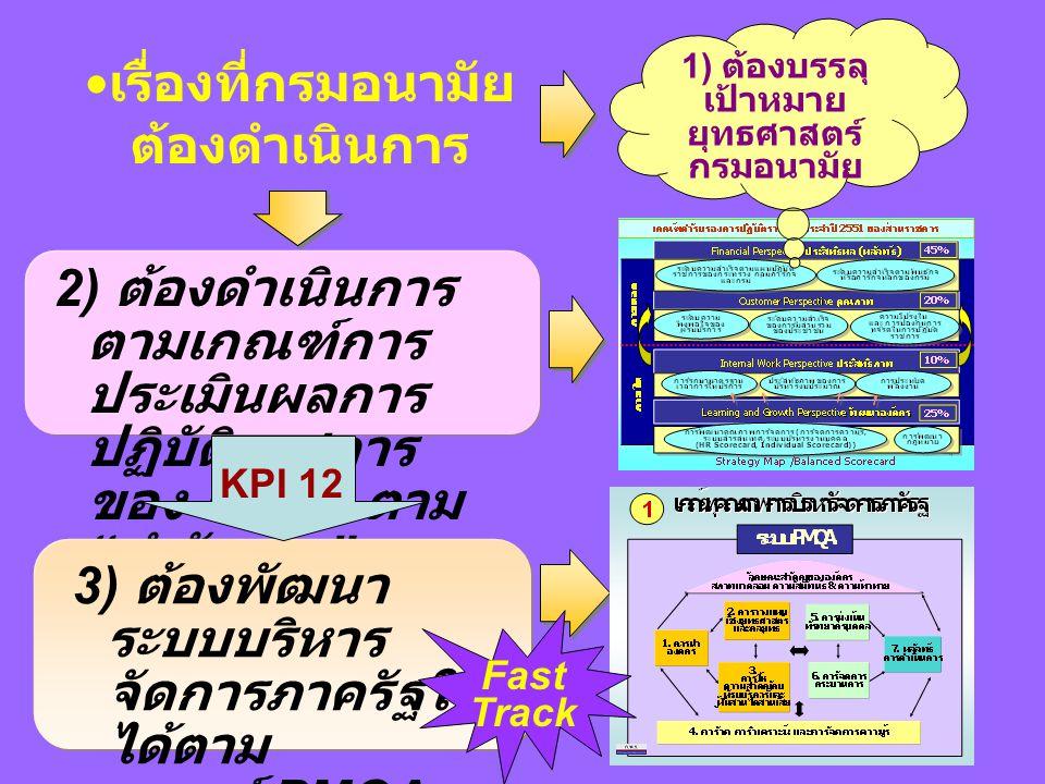 หา ความ ต้องกา ร กระตุ้น ให้เกิด การ ปรับปรุง ประเมิ น องค์กร แผน กล ยุทธ์ แผนปฏิบัติ การ เสริม ศักยภา พ ปฏิบัติ ตาม แผน วัดและ ประเมิ นผล ปรับปรุ งอย่าง ต่อเนื่อ ง 1 2 3 4 5 6 7 8 9 หมวด 3 (สลก.) กพร.