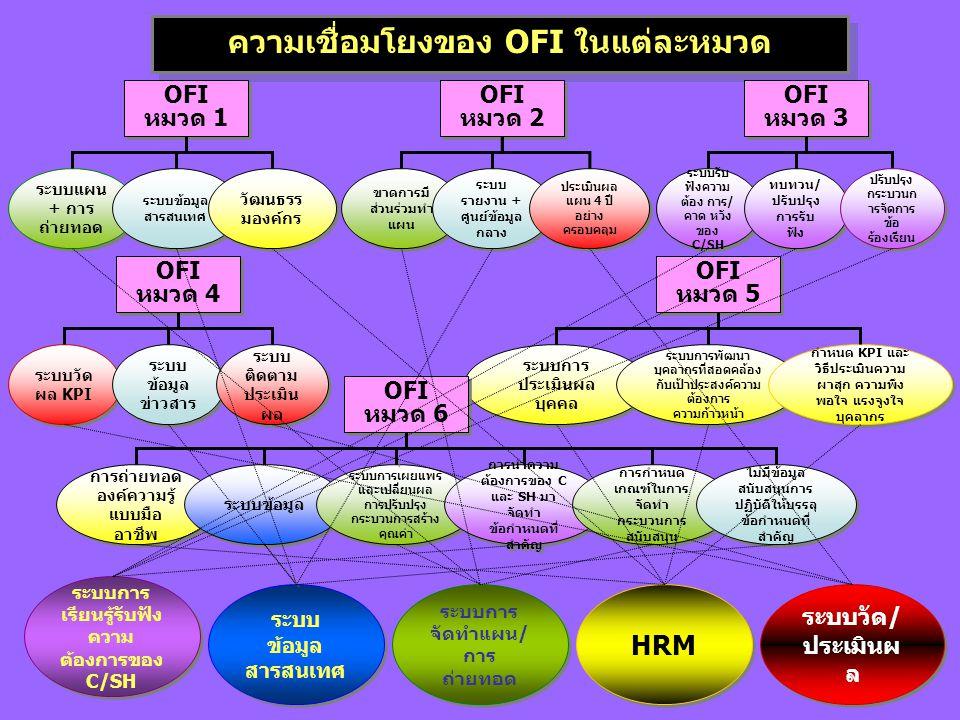 ความเชื่อมโยงของ OFI ในแต่ละหมวด OFI หมวด 3 OFI หมวด 3 ระบบรับ ฟังความ ต้อง การ/ คาด หวัง ของ C/SH ทบทวน/ ปรับปรุง การรับ ฟัง OFI หมวด 1 OFI หมวด 1 ระบบแผน + การ ถ่ายทอด ระบบข้อมูล สารสนเทศ วัฒนธรร มองค์กร OFI หมวด 2 OFI หมวด 2 ขาดการมี ส่วนร่วมทำ แผน ระบบ รายงาน + ศูนย์ข้อมูล กลาง ประเมินผล แผน 4 ปี อย่าง ครอบคลุม OFI หมวด 4 OFI หมวด 4 ระบบวัด ผล KPI ระบบ ข้อมูล ข่าวสาร ระบบ ติดตาม ประเมิน ผล OFI หมวด 5 OFI หมวด 5 ระบบการ ประเมินผล บุคคล ระบบการพัฒนา บุคลากรที่สอดคล้อง กับเป้าประสงค์ความ ต้องการ ความก้าวหน้า กำหนด KPI และ วิธีประเมินความ ผาสุก ความพึง พอใจ แรงจูงใจ บุคลากร OFI หมวด 6 OFI หมวด 6 การถ่ายทอด องค์ความรู้ แบบมือ อาชีพ ระบบข้อมูล ระบบการเผยแพร่ และเปลี่ยนผล การปรับปรุง กระบวนการสร้าง คุณค่า การนำความ ต้องการของ C และ SH มา จัดทำ ข้อกำหนดที่ สำคัญ การกำหนด เกณฑ์ในการ จัดทำ กระบวนการ สนับสนุน ไม่มีข้อมูล สนับสนุนการ ปฏิบัติให้บรรลุ ข้อกำหนดที่ สำคัญ ระบบการ เรียนรู้รับฟัง ความ ต้องการของ C/SH ระบบ ข้อมูล สารสนเทศ ระบบการ จัดทำแผน/ การ ถ่ายทอด HRM ระบบวัด/ ประเมินผ ล ปรับปรุง กระบวนก ารจัดการ ข้อ ร้องเรียน