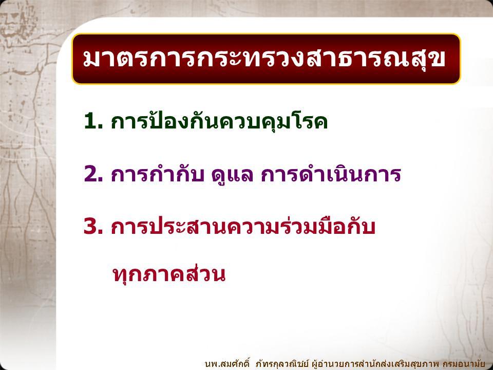 มาตรการกระทรวงสาธารณสุข 1. การป้องกันควบคุมโรค 2. การกำกับ ดูแล การดำเนินการ 3. การประสานความร่วมมือกับ ทุกภาคส่วน
