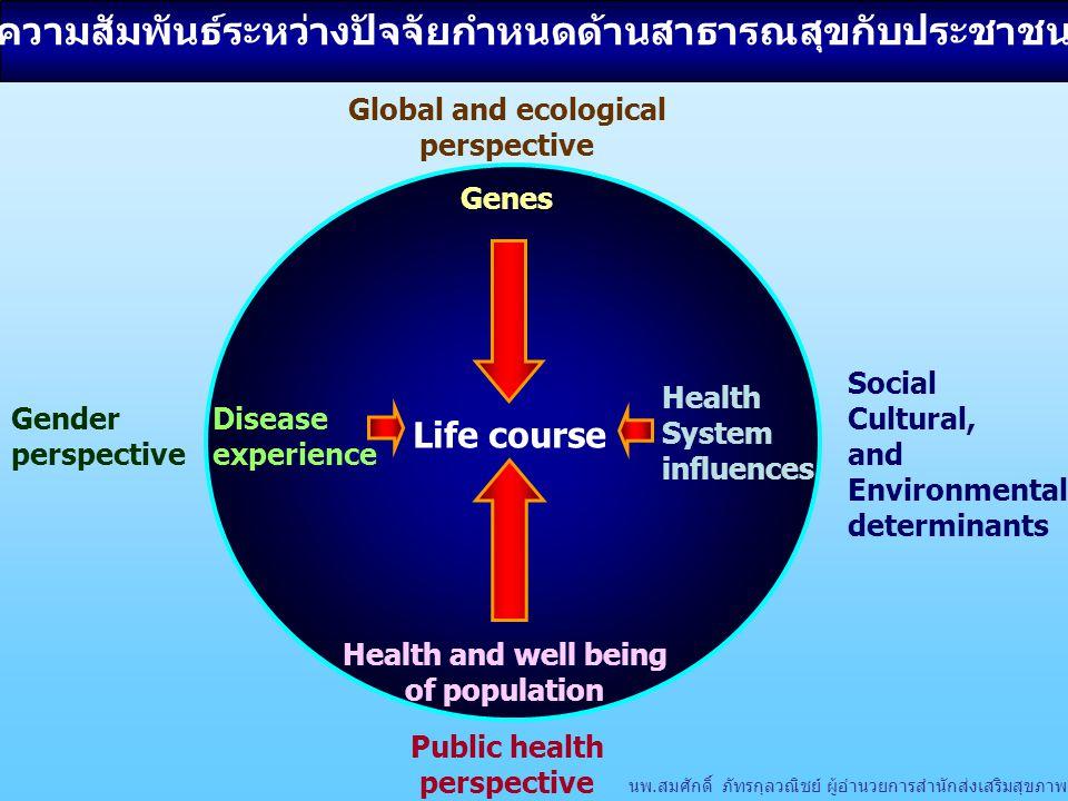 ความสัมพันธ์ระหว่างปัจจัยกำหนดด้านสาธารณสุขกับประชาชน Health System influences Life course Disease experience Genes Health and well being of populatio