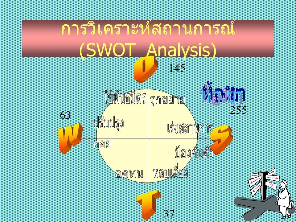 ภัยคุกคาม (T) การวิเคราะห์สถานการณ์ (SWOT Analysis)