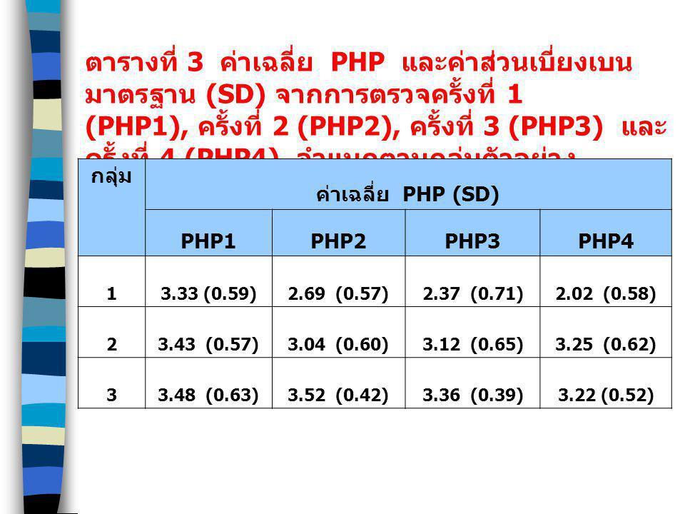 ตารางที่ 3 ค่าเฉลี่ย PHP และค่าส่วนเบี่ยงเบน มาตรฐาน (SD) จากการตรวจครั้งที่ 1 (PHP1), ครั้งที่ 2 (PHP2), ครั้งที่ 3 (PHP3) และ ครั้งที่ 4 (PHP4) จำแน
