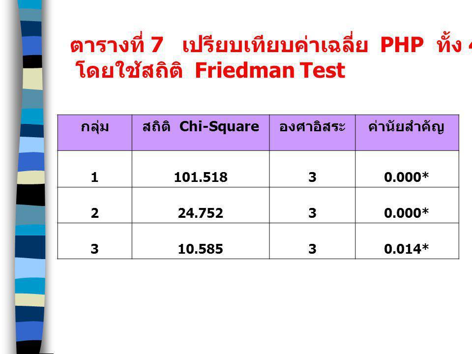 ตารางที่ 7 เปรียบเทียบค่าเฉลี่ย PHP ทั้ง 4 ครั้ง จำแนกตามกลุ่ม โดยใช้สถิติ Friedman Test กลุ่มสถิติ Chi-Squareองศาอิสระค่านัยสำคัญ 1101.51830.000* 224